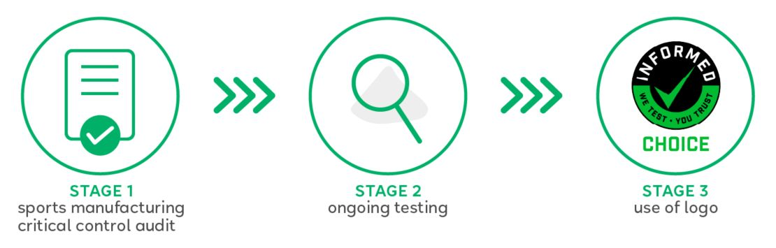 Grafic of the informed  choice testing process